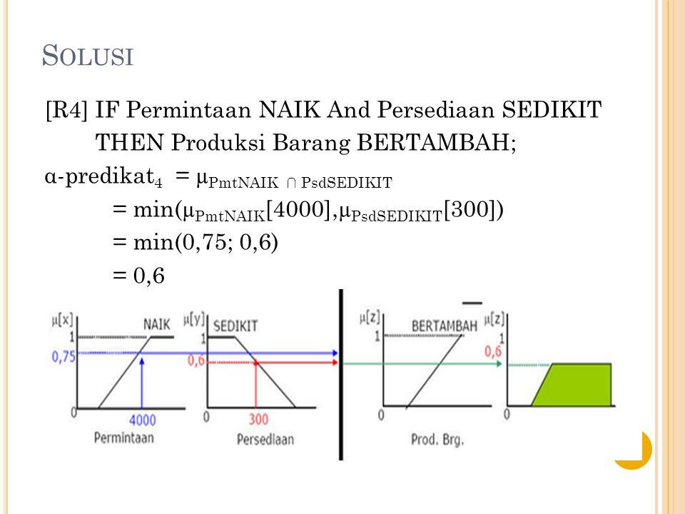 Solusi [R4] IF Permintaan NAIK And Persediaan SEDIKIT
